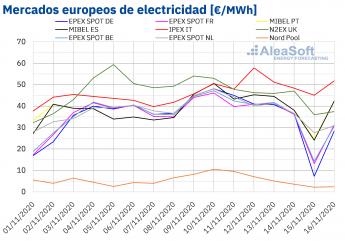 Mini1605536299 20201116 AleaSoft Precios mercados europeos electricidad - AleaSoft: Precios negativos en algunos mercados al inicio de la tercera semana de noviembre por la eólica