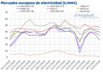 144 aleasoft las renovables favorecen el descenso de los precios de los mercados electricos europeos - AleaSoft: Las renovables favorecen el descenso de los precios de los mercados eléctricos europeos