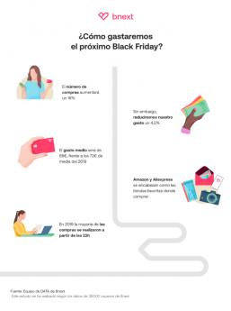 296 el gasto durante el black friday disminuira un 42 hasta los 69e por persona segun bnext - El gasto durante el Black Friday disminuirá un 4,2% hasta los 69€ por persona, según Bnext