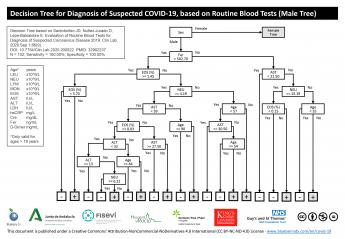 308 blueberry diagnostics desarrolla un innovador test sanguineo para el diagnostico de la covid 19 - Blueberry Diagnostics desarrolla un innovador test sanguíneo para el diagnóstico de la COVID-19