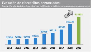411 en espana solo se denuncian entorno a un 5 de los ciberataques - En España sólo se denuncian entorno a un 5% de los ciberataques