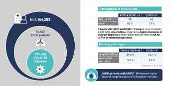 418 la mortalidad se triplica cuando el hospitalizado por coronavirus tiene ademas epoc - La mortalidad se triplica cuando el hospitalizado por coronavirus tiene además EPOC