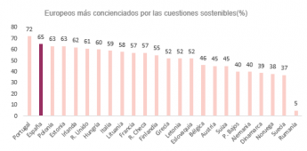 942 el 65 de los espanoles mas preocupados por la sostenibilidad a raiz de la covid 19 segun intrum - El 65% de los españoles, más preocupados por la sostenibilidad a raíz de la Covid-19, según Intrum