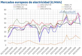 734 aleasoft diciembre empieza con precios record en los mercados electricos europeos - AleaSoft: diciembre empieza con precios récord en los mercados eléctricos europeos