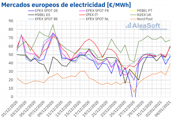 430 aleasoft las bajas temperaturas favorecen un cambio de ano con precios altos en los mercados electricos - AleaSoft: Las bajas temperaturas favorecen un cambio de año con precios altos en los mercados eléctricos