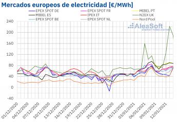 533 aleasoft los precios record del gas siguen favoreciendo los altos precios en los mercados europeos - AleaSoft: Los precios récord del gas siguen favoreciendo los altos precios en los mercados europeos