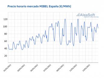 817 aleasoft el mercado electrico esta en equilibro los precios altos de inicios de enero son excepcionales - AleaSoft: El mercado eléctrico está en equilibro: Los precios altos de inicios de enero son excepcionales