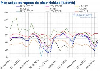 62 aleasoft la primavera empieza con una bajada de los precios en los mercados electricos europeos - AleaSoft: La primavera empieza con una bajada de los precios en los mercados eléctricos europeos