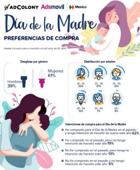 147 compras a traves de dispositivos moviles para el dia de las madres segun adsmovil by adcolony - Compras a través de dispositivos móviles para el día de las madres, según Adsmovil by Adcolony