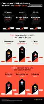 473 el trafico de internet se ha disparado en todo el mundo de 2020 a 2021 - El tráfico de Internet se ha disparado en todo el mundo de 2020 a 2021