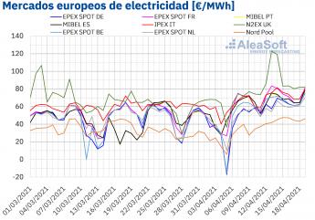 575 aleasoft camino de un abril de precios record en los mercados electricos europeos - AleaSoft: Camino de un abril de precios récord en los mercados eléctricos europeos