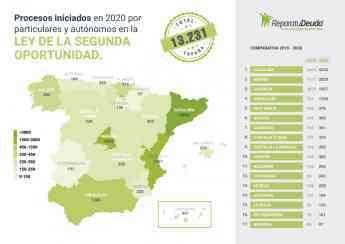 65 repara tu deuda informa que 1234 endeudados en andalucia se acogen a la ley de la segunda oportunidad - Repara tu deuda informa que 1234 endeudados en Andalucía se acogen a la Ley de la Segunda Oportunidad