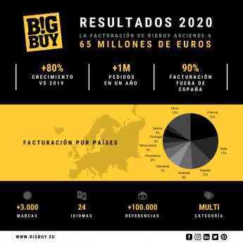 865 bigbuy cierra 2020 con una facturacion de 65 millones de euros y factura el 90 fuera de espana - BigBuy cierra 2020 con una facturación de 65 millones de euros y factura el 90% fuera de España