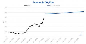 919 aleasoft la escalada de precios del co2 coyuntural o sistemica - AleaSoft: La escalada de precios del CO2: ¿coyuntural o sistémica?