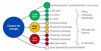 22 aleasoft precios altos la preocupacion de los grandes consumidores y la oportunidad para las renovables - AleaSoft: Precios altos: la preocupación de los grandes consumidores y la oportunidad para las renovables