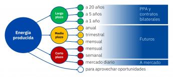 277 aleasoft las previsiones de precios de mercado como parte de una estrategia de venta de energia - AleaSoft: Las previsiones de precios de mercado como parte de una estrategia de venta de energía