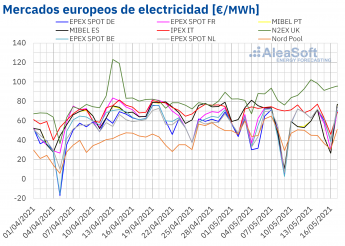 327 aleasoft la eolica marca las fluctuaciones de los mercados en medio de los precios altos del co2 y el gas - AleaSoft: La eólica marca las fluctuaciones de los mercados en medio de los precios altos del CO2 y el gas