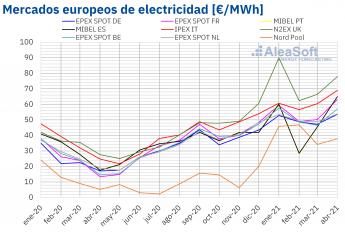 357 aleasoft records de precios para un abril en varios mercados electricos europeos - AleaSoft: Récords de precios para un abril en varios mercados eléctricos europeos