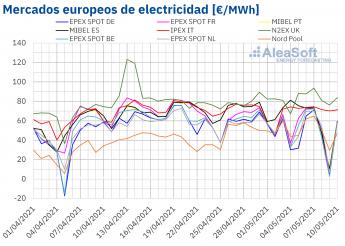 89 aleasoft las renovables hunden los precios durante el fin de semana en varios mercados electricos europeos - AleaSoft: Las renovables hunden los precios durante el fin de semana en varios mercados eléctricos europeos