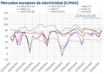 164 aleasoft los precios de los mercados electricos europeos continuaron subiendo en el inicio de junio - AleaSoft: Los precios de los mercados eléctricos europeos continuaron subiendo en el inicio de junio