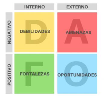 347 r marketing digital explica como hacer un analisis dafo para un plan de marketing digital - R Marketing Digital explica cómo hacer un análisis DAFO para un plan de marketing digital