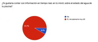 120 tres de cada seis espanoles desconocen como tratar el agua de su piscina segun el estudio de flipr - Tres de cada seis españoles desconocen como tratar el agua de su piscina, según el estudio de Flipr