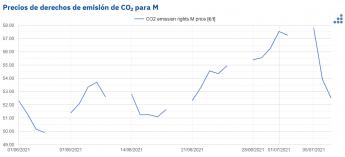 240 aleasoft tras los maximos historicos los precios del gas y el co2 retroceden - AleaSoft: Tras los máximos históricos, los precios del gas y el CO2 retroceden