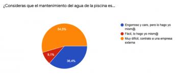 318 tres de cada seis espanoles desconocen como tratar el agua de su piscina segun el estudio de flipr - Tres de cada seis españoles desconocen como tratar el agua de su piscina, según el estudio de Flipr