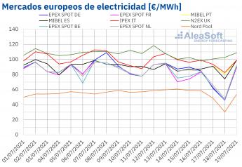 330 aleasoft la subida de los precios de los mercados europeos se freno en la tercera semana de julio - AleaSoft: La subida de los precios de los mercados europeos se frenó en la tercera semana de julio