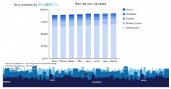 497 reservas lastminute marcan la tendencia en espana durante el 2021 - Reservas 'lastminute' marcan la tendencia en España durante el 2021