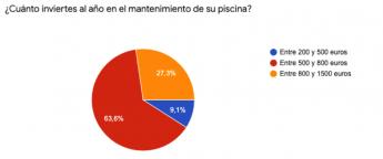 659 tres de cada seis espanoles desconocen como tratar el agua de su piscina segun el estudio de flipr - Tres de cada seis españoles desconocen como tratar el agua de su piscina, según el estudio de Flipr