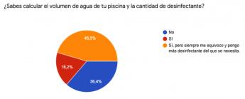 743 tres de cada seis espanoles desconocen como tratar el agua de su piscina segun el estudio de flipr - Tres de cada seis españoles desconocen como tratar el agua de su piscina, según el estudio de Flipr