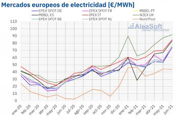955 aleasoft maximos historicos en los mercados de energia europeos en la primera mitad de 2021 - AleaSoft: Máximos históricos en los mercados de energía europeos en la primera mitad de 2021
